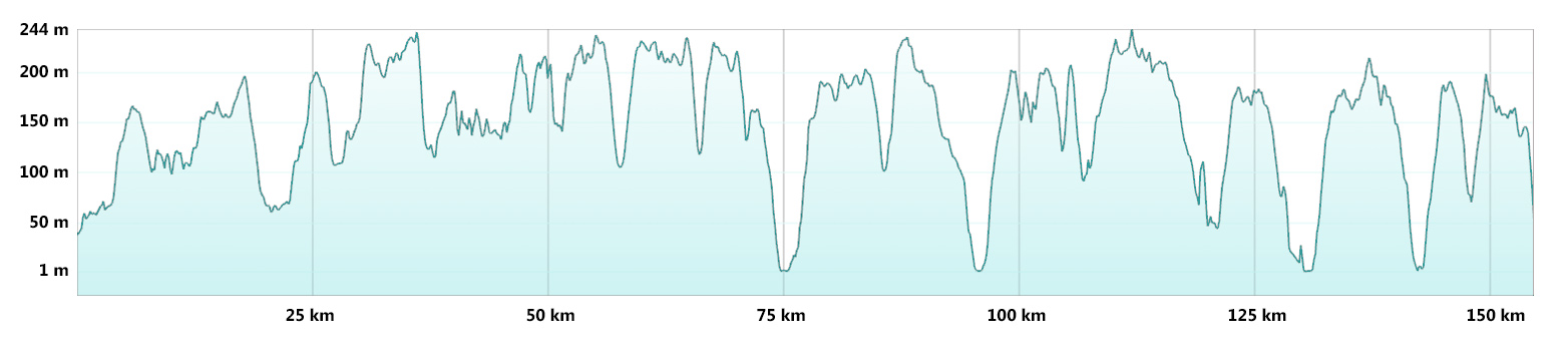South Downs Way - MTB Route Profile