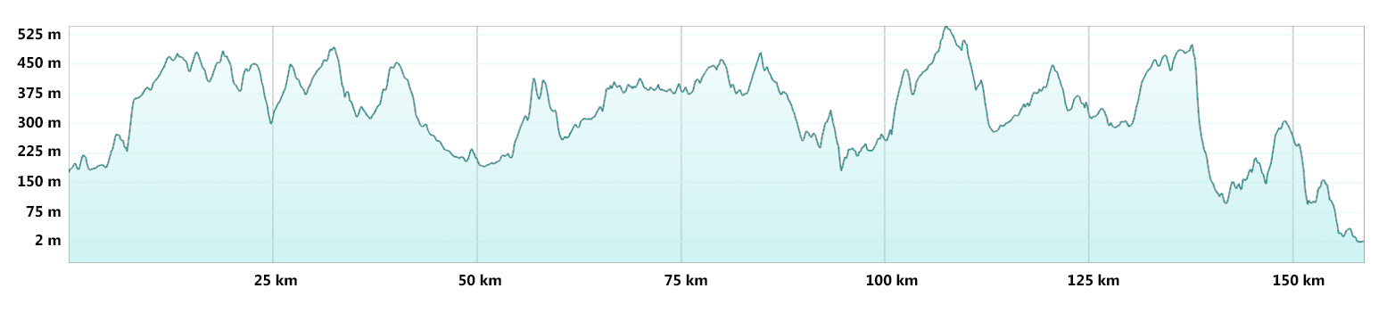 Trans Cambrian Way - Mountain Bike Route Profile