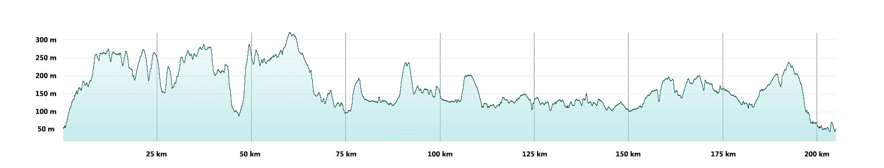 Around The Cotswolds Route Profile